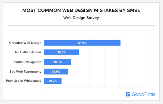 Common Web Design Mistakes Small Businesses