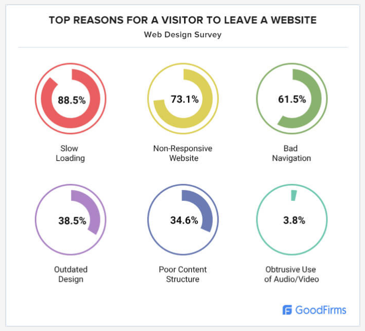 Why Visitors Leave Website